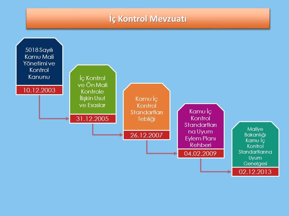 İç Kontrol Mevzuatı 5018 Sayılı Kamu Mali Yönetimi ve Kontrol Kanunu 10.12.2003 İç Kontrol ve Ön Mali Kontrole İlişkin Usul ve Esaslar 31.12.2005 Kamu