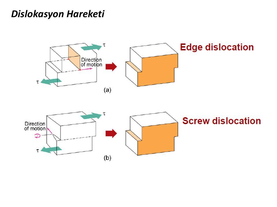 Dislokasyon Hareketi