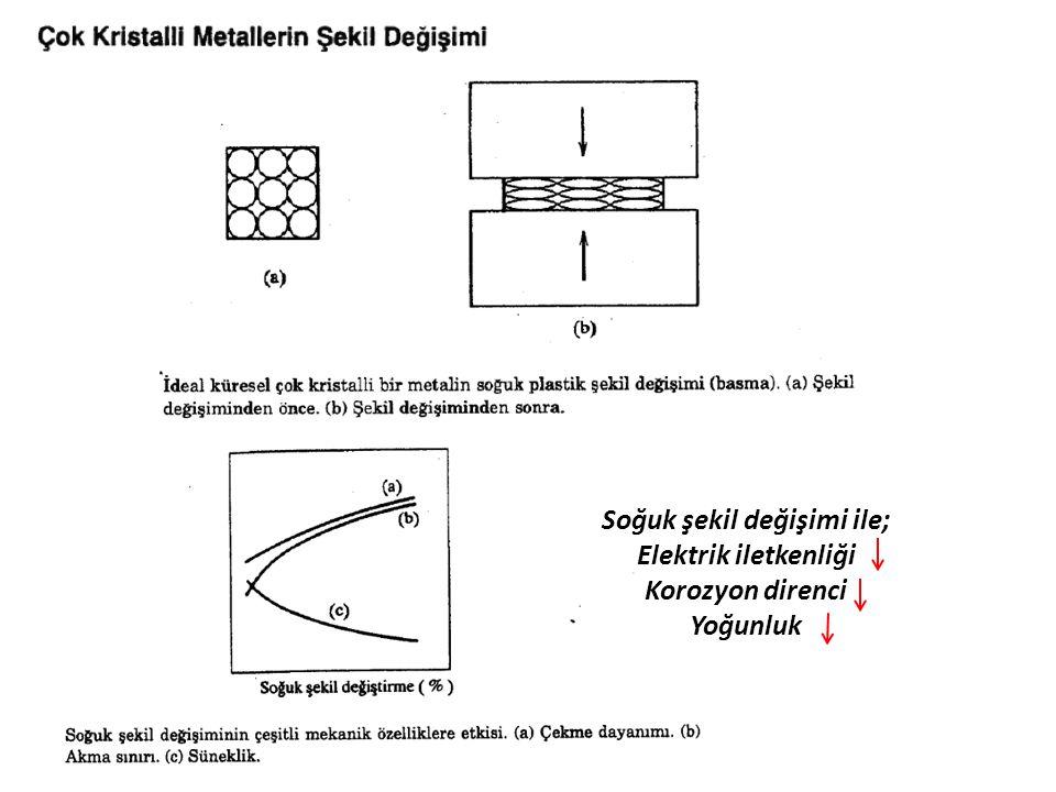 Soğuk şekil değişimi ile; Elektrik iletkenliği Korozyon direnci Yoğunluk