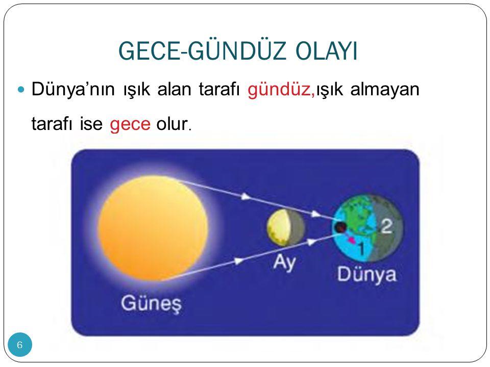 GECE-GÜNDÜZ OLAYI Dünya'nın ışık alan tarafı gündüz,ışık almayan tarafı ise gece olur. 6