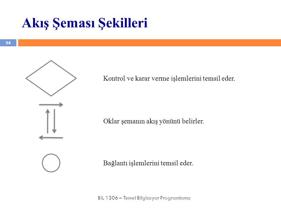 Akış Şeması Şekilleri 34 BIL 1306 – Temel Bilgisayar Programlama Oklar şemanın akış yönünü belirler. Bağlantı işlemlerini temsil eder. Kontrol ve kara