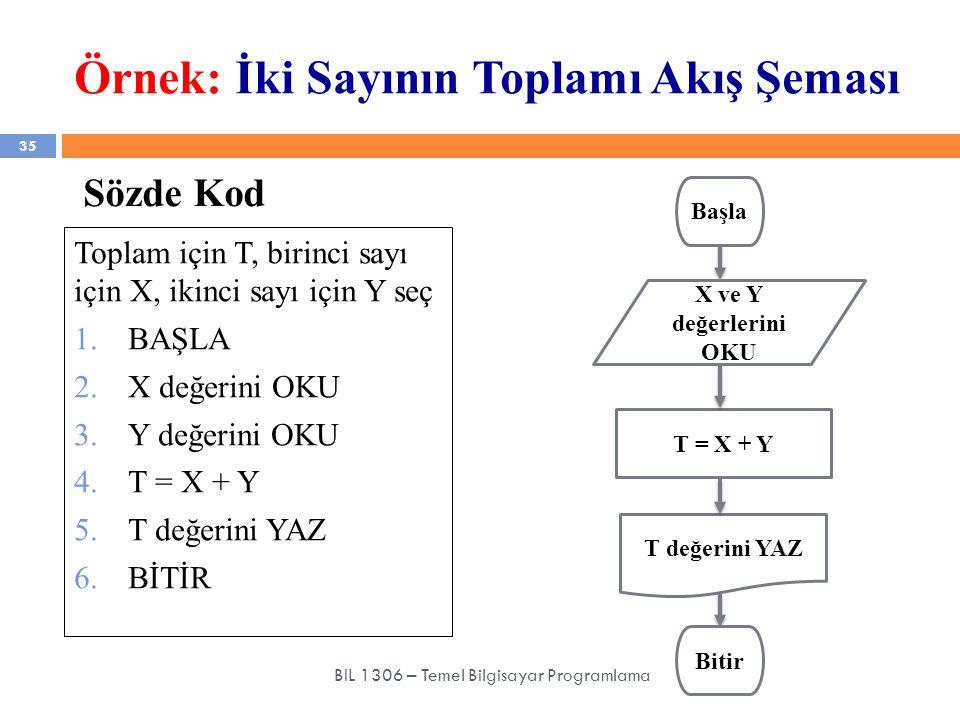 Örnek: İki Sayının Toplamı Akış Şeması 35 BIL 1306 – Temel Bilgisayar Programlama Sözde Kod Toplam için T, birinci sayı için X, ikinci sayı için Y seç
