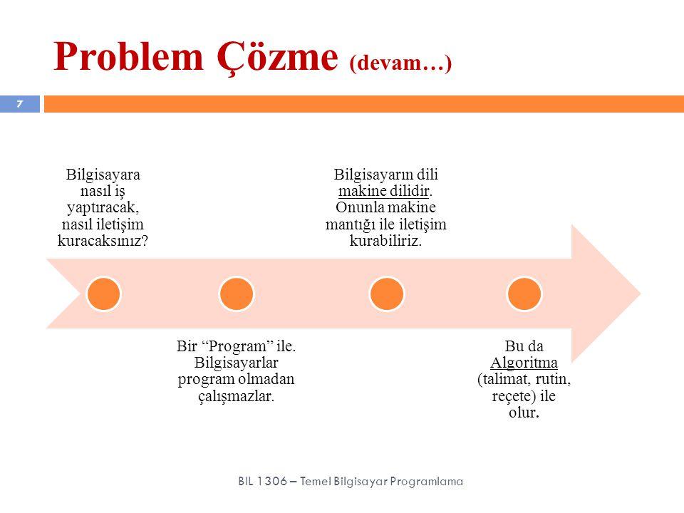 1.Problemi anlama (Understanding, Analyzing), 2.Bir çözüm yolu geliştirme (Designing), 3.Algoritma ve program yazma (Writing), 4.Tekrar tekrar test etme (Reviewing) Problem Çözme Sırası 8 BIL 1306 – Temel Bilgisayar Programlama Polya, George (1957) 'How To Solve It', Princeton University Press, 2 nd Edition