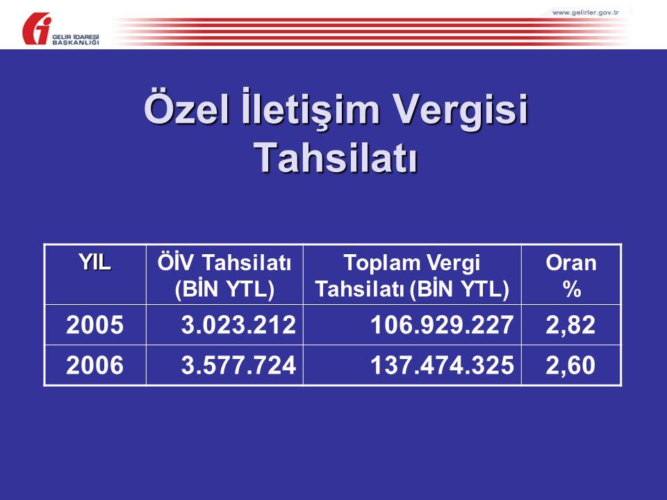YILÖİV Tahsilatı (BİN YTL) Toplam Vergi Tahsilatı (BİN YTL) Oran % 20053.023.212106.929.2272,82 20063.577.724137.474.3252,60 Özel İletişim Vergisi Tahsilatı