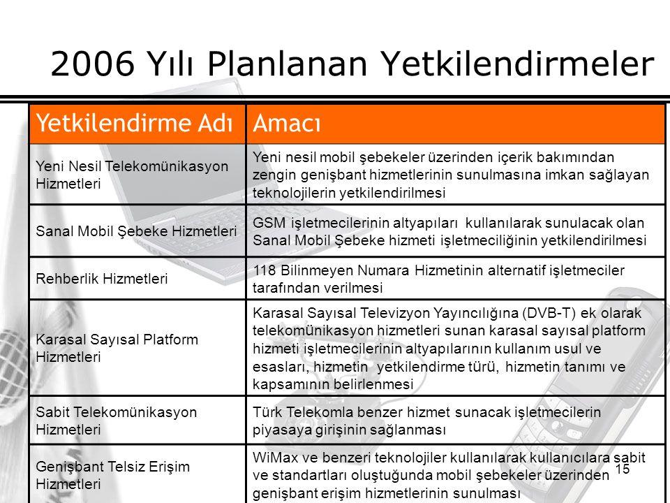 15 2006 Yılı Planlanan Yetkilendirmeler Yetkilendirme AdıAmacı Yeni Nesil Telekomünikasyon Hizmetleri Yeni nesil mobil şebekeler üzerinden içerik bakımından zengin genişbant hizmetlerinin sunulmasına imkan sağlayan teknolojilerin yetkilendirilmesi Sanal Mobil Şebeke Hizmetleri GSM işletmecilerinin altyapıları kullanılarak sunulacak olan Sanal Mobil Şebeke hizmeti işletmeciliğinin yetkilendirilmesi Rehberlik Hizmetleri 118 Bilinmeyen Numara Hizmetinin alternatif işletmeciler tarafından verilmesi Karasal Sayısal Platform Hizmetleri Karasal Sayısal Televizyon Yayıncılığına (DVB-T) ek olarak telekom ü nikasyon hizmetleri sunan karasal sayısal platform hizmeti işletmecilerinin altyapılarının kullanım usul ve esasları, hizmetin yetkilendirme t ü r ü, hizmetin tanımı ve kapsamının belirlenmesi Sabit Telekomünikasyon Hizmetleri Türk Telekomla benzer hizmet sunacak işletmecilerin piyasaya girişinin sağlanması Genişbant Telsiz Erişim Hizmetleri WiMax ve benzeri teknolojiler kullanılarak kullanıcılara sabit ve standartları oluştuğunda mobil şebekeler üzerinden genişbant erişim hizmetlerinin sunulması