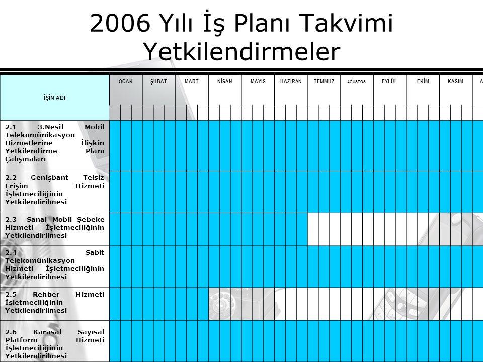 16 2006 Yılı İş Planı Takvimi Yetkilendirmeler İŞİN ADI OCAKŞUBATMARTNİSANMAYISHAZİRANTEMMUZ AĞUSTOS EYLÜLEKİMKASIMARALIK 2.1 3.Nesil Mobil Telekomünikasyon Hizmetlerine İlişkin Yetkilendirme Planı Çalışmaları 2.2 Genişbant Telsiz Erişim Hizmeti İşletmeciliğinin Yetkilendirilmesi 2.3 Sanal Mobil Şebeke Hizmeti İşletmeciliğinin Yetkilendirilmesi 2.4 Sabit Telekomünikasyon Hizmeti İşletmeciliğinin Yetkilendirilmesi 2.5 Rehber Hizmeti İşletmeciliğinin Yetkilendirilmesi 2.6 Karasal Sayısal Platform Hizmeti İşletmeciliğinin Yetkilendirilmesi