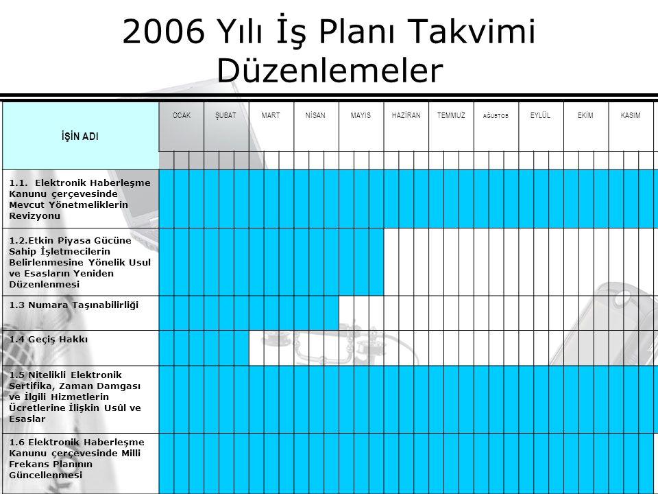 18 2006 Yılı İş Planı Takvimi Düzenlemeler İŞİN ADI OCAKŞUBATMARTNİSANMAYISHAZİRANTEMMUZ AĞUSTOS EYLÜLEKİMKASIMARALIK 1.1.