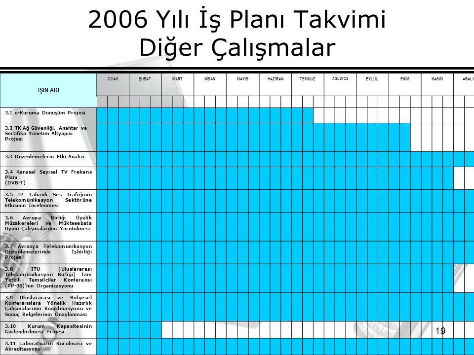19 2006 Yılı İş Planı Takvimi Diğer Çalışmalar İŞİN ADI OCAKŞUBATMARTNİSANMAYISHAZİRANTEMMUZ AĞUSTOS EYLÜLEKİMKASIMARALIK 3.1 e-Kuruma Dönüşüm Projesi 3.2 TK Ağ Güvenliği, Anahtar ve Sertifika Yönetim Altyapısı Projesi 3.3 Düzenlemelerin Etki Analizi 3.4 Karasal Sayısal TV Frekans Planı (DVB-T) 3.5 IP Tabanlı Ses Trafiğinin Telekomünikasyon Sektörüne Etkisinin İncelenmesi 3.6 Avrupa Birliği Üyelik Müzakereleri ve Müktesebata Uyum Çalışmalarının Yürütülmesi 3.7 Avrasya Telekomünikasyon Düzenlemelerinde İşbirliği Projesi 3.8 ITU (Uluslararası Telekomünikasyon Birliği) Tam Yetkili Temsilciler Konferansı (PP-06)'nın Organizasyonu 3.9 Uluslararası ve Bölgesel Konferanslara Yönelik Hazırlık Çalışmalarının Koordinasyonu ve Sonuç Belgelerinin Onaylanması 3.10 Kurum Kapasitesinin Güçlendirilmesi Projesi 3.11 Laboratuarın Kurulması ve Akreditasyonu