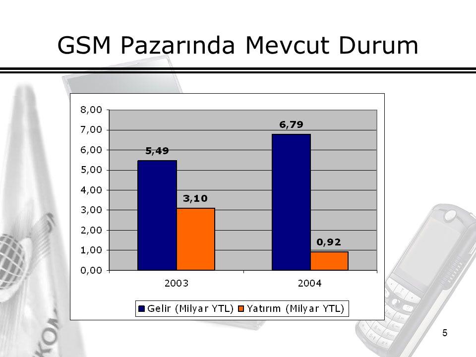 5 GSM Pazarında Mevcut Durum