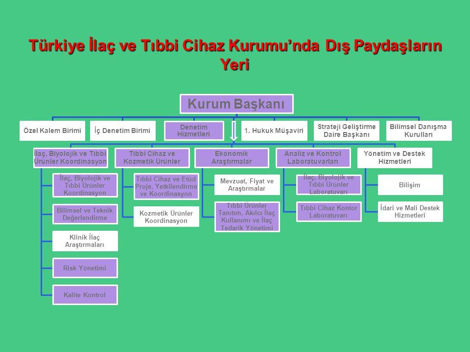 Türkiye İlaç ve Tıbbi Cihaz Kurumu'nda Dış Paydaşların Yeri