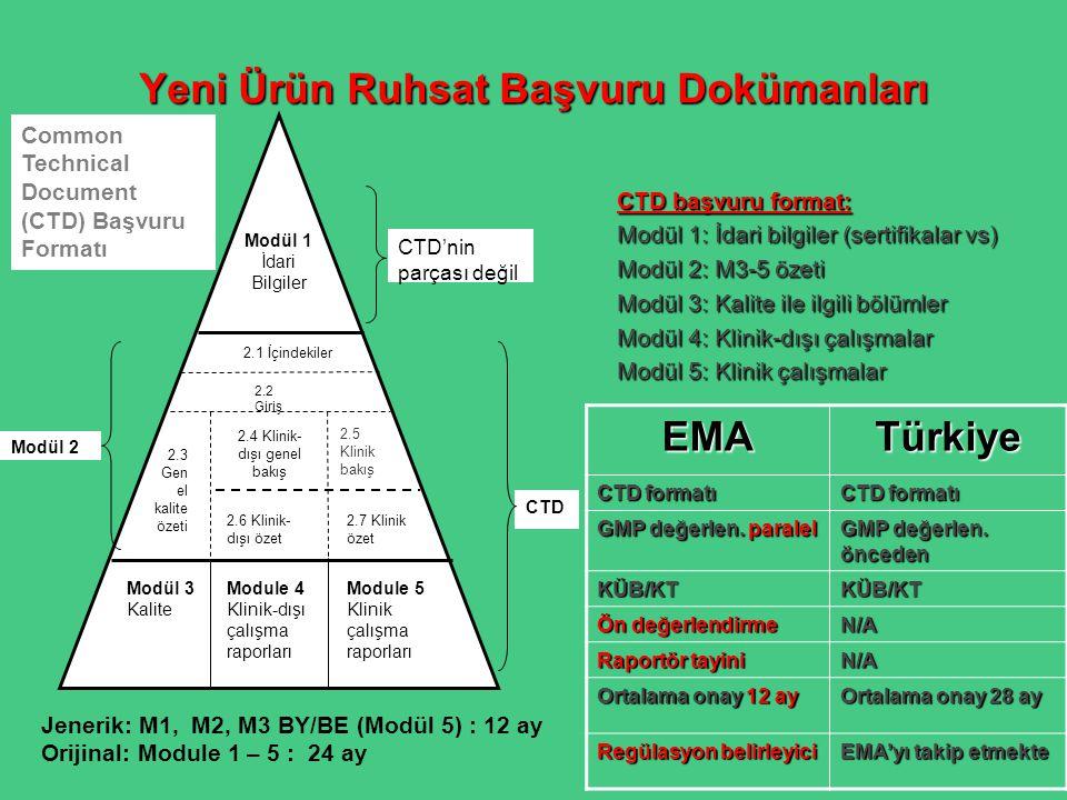 Yeni Ürün Ruhsat Başvuru Dokümanları CTD başvuru format: Modül 1: İdari bilgiler (sertifikalar vs) Modül 2: M3-5 özeti Modül 3: Kalite ile ilgili bölü
