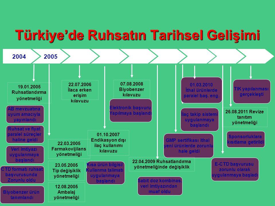 Türkiye'de Ruhsatın Tarihsel Gelişimi 200420052006200720082009201020112012 19.01.2005 Ruhsatlandırma yönetmeliği AB mevzuatına uyum amacıyla yayınland