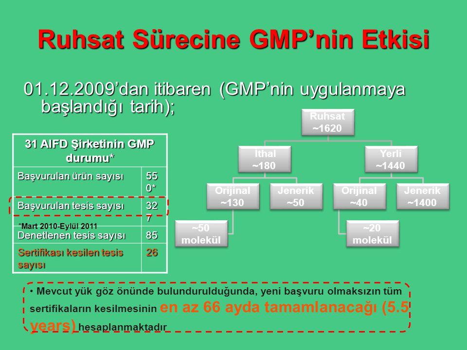Ruhsat Sürecine GMP'nin Etkisi 01.12.2009'dan itibaren (GMP'nin uygulanmaya başlandığı tarih); 31 AIFD Şirketinin GMP durumu* Başvurulan ürün sayısı 5