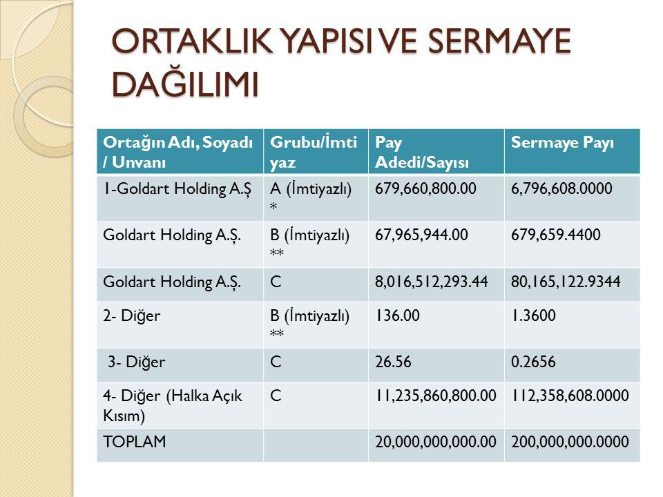 ORTAKLIK YAPISI VE SERMAYE DA Ğ ILIMI Orta ğ ın Adı, Soyadı / Unvanı Grubu/ İ mti yaz Pay Adedi/Sayısı Sermaye Payı 1-Goldart Holding A.ŞA ( İ mtiyazl