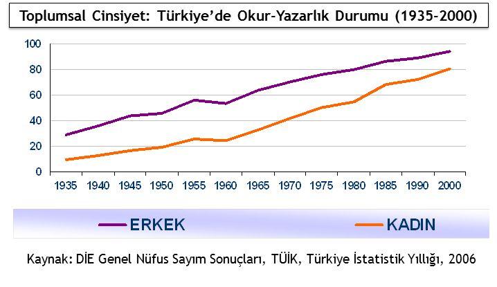 Kaynak: DİE Genel Nüfus Sayım Sonuçları, TÜİK, Türkiye İstatistik Yıllığı, 2006