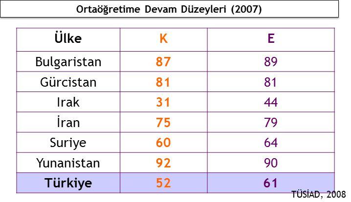ÜlkeKE Bulgaristan8789 Gürcistan81 Irak3144 İran7579 Suriye6064 Yunanistan9290 Türkiye5261 TÜSİAD, 2008