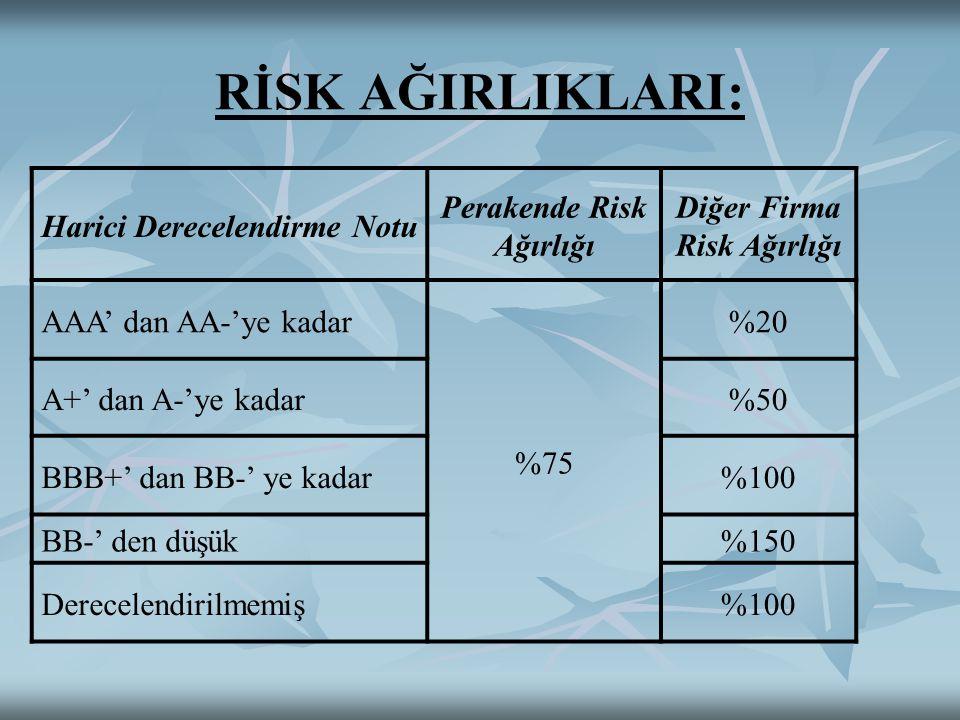 RİSK AĞIRLIKLARI: Harici Derecelendirme Notu Perakende Risk Ağırlığı Diğer Firma Risk Ağırlığı AAA' dan AA-'ye kadar %75 %20 A+' dan A-'ye kadar%50 BBB+' dan BB-' ye kadar%100 BB-' den düşük%150 Derecelendirilmemiş%100