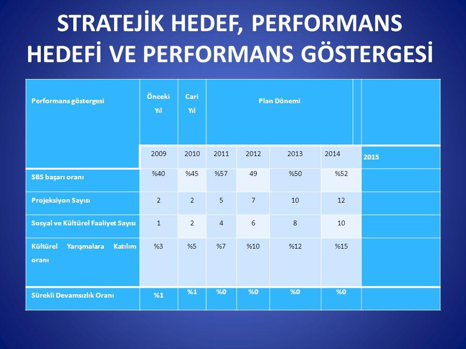 STRATEJİK HEDEF, PERFORMANS HEDEFİ VE PERFORMANS GÖSTERGESİ Performans göstergesi Önceki Yıl Cari Yıl Plan Dönemi 200920102011201220132014 2015 SBS ba