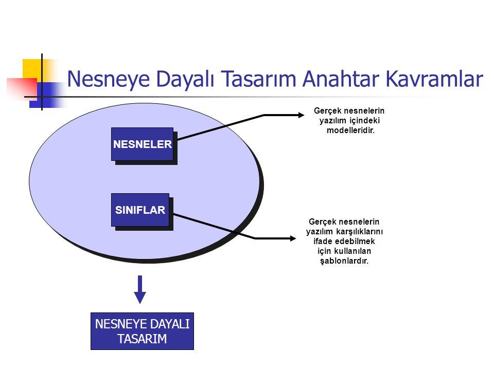 Nesneye Dayalı Tasarım Anahtar Kavramlar NESNELER SINIFLAR Gerçek nesnelerin yazılım içindeki modelleridir.