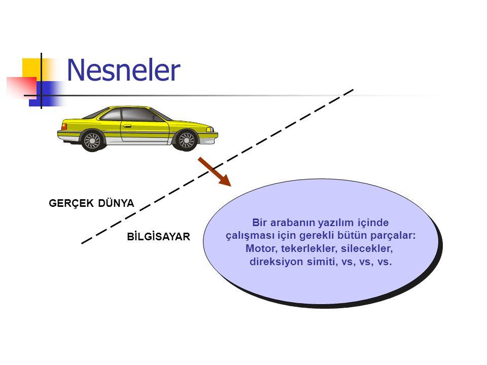 Nesneler Bir arabanın yazılım içinde çalışması için gerekli bütün parçalar: Motor, tekerlekler, silecekler, direksiyon simiti, vs, vs, vs.