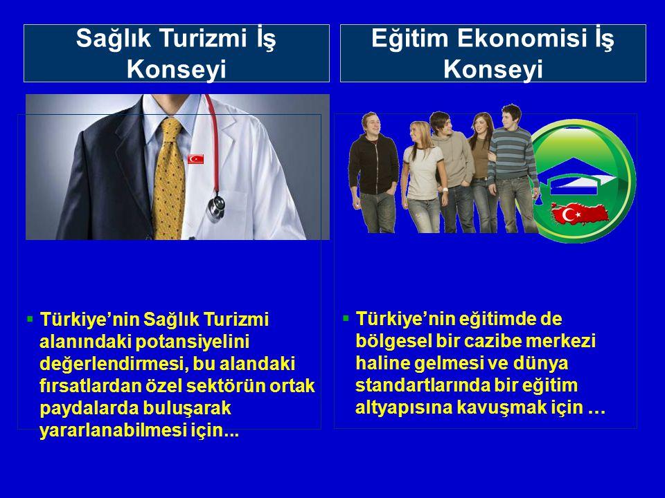 Sektörel İş Konseylerimiz Sağlık Turizmi İş Konseyi  Türkiye'nin Sağlık Turizmi alanındaki potansiyelini değerlendirmesi, bu alandaki fırsatlardan özel sektörün ortak paydalarda buluşarak yararlanabilmesi için...