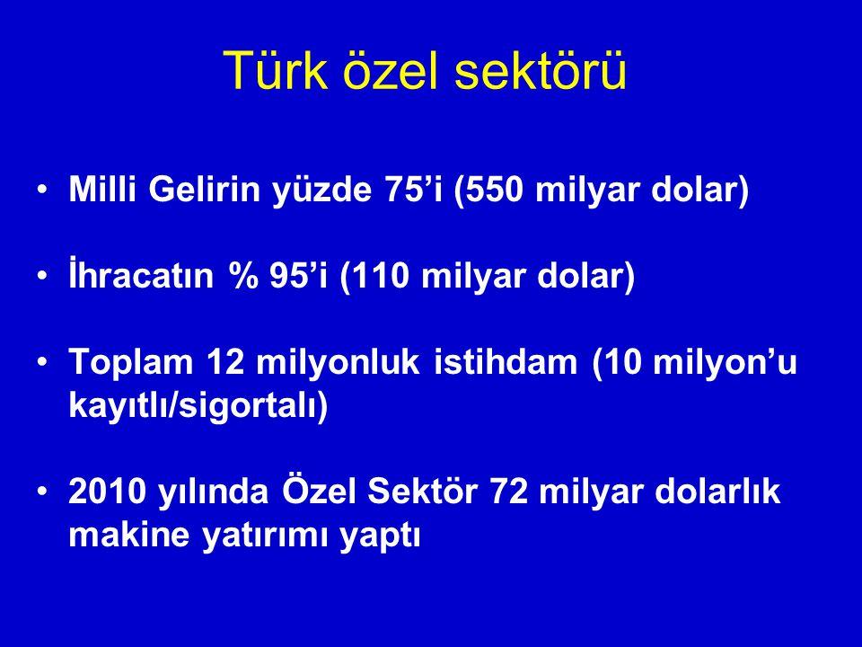 Milli Gelirin yüzde 75'i (550 milyar dolar) İhracatın % 95'i (110 milyar dolar) Toplam 12 milyonluk istihdam (10 milyon'u kayıtlı/sigortalı) 2010 yılında Özel Sektör 72 milyar dolarlık makine yatırımı yaptı Türk özel sektörü