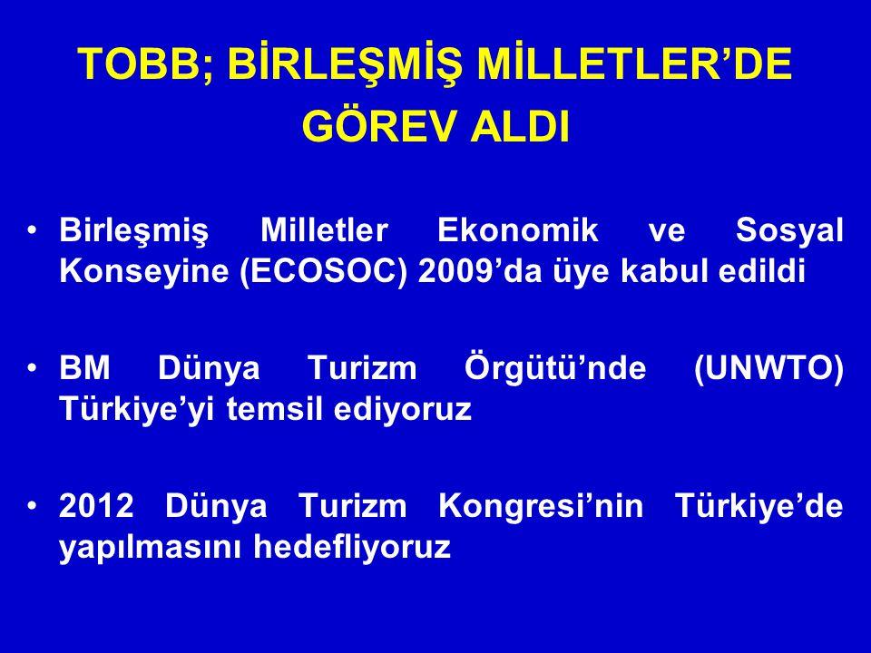 TOBB; BİRLEŞMİŞ MİLLETLER'DE GÖREV ALDI Birleşmiş Milletler Ekonomik ve Sosyal Konseyine (ECOSOC) 2009'da üye kabul edildi BM Dünya Turizm Örgütü'nde (UNWTO) Türkiye'yi temsil ediyoruz 2012 Dünya Turizm Kongresi'nin Türkiye'de yapılmasını hedefliyoruz