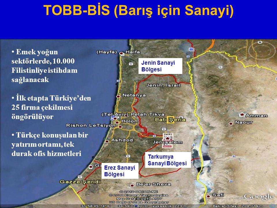Erez Sanayi Bölgesi Tarkumya Sanayi Bölgesi Jenin Sanayi Bölgesi Emek yoğun sektörlerde, 10.000 Filistinliye istihdam sağlanacak İlk etapta Türkiye'den 25 firma çekilmesi öngörülüyor Türkçe konuşulan bir yatırım ortamı, tek durak ofis hizmetleri TOBB-BİS (Barış için Sanayi)