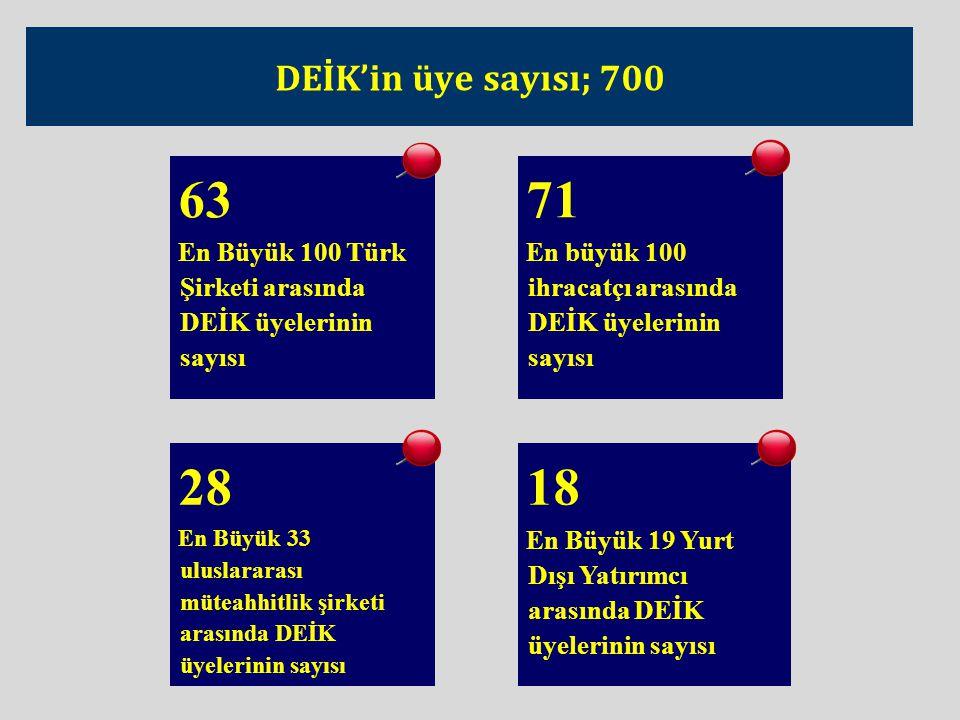 DEİK'in üye sayısı; 700 63 En Büyük 100 Türk Şirketi arasında DEİK üyelerinin sayısı 71 En büyük 100 ihracatçı arasında DEİK üyelerinin sayısı 28 En Büyük 33 uluslararası müteahhitlik şirketi arasında DEİK üyelerinin sayısı 18 En Büyük 19 Yurt Dışı Yatırımcı arasında DEİK üyelerinin sayısı