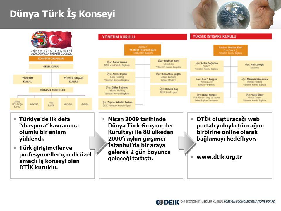 """Dünya Türk İş Konseyi  Türkiye'de ilk defa """"diaspora"""" kavramına olumlu bir anlam yüklendi.  Türk girişimciler ve profesyoneller için ilk özel amaçlı"""