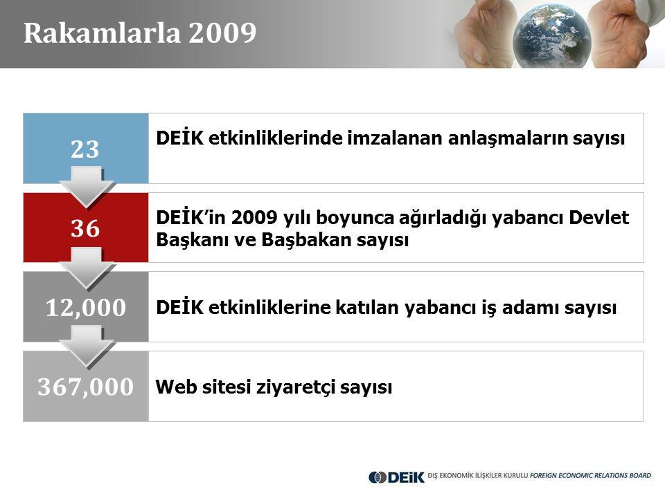 Rakamlarla 2009 23 DEİK etkinliklerinde imzalanan anlaşmaların sayısı 36 DEİK'in 2009 yılı boyunca ağırladığı yabancı Devlet Başkanı ve Başbakan sayıs