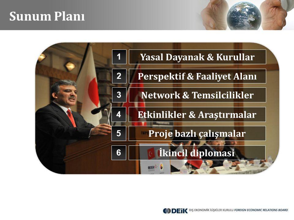1 2 3 Yasal Dayanak & Kurullar Perspektif & Faaliyet Alanı Network & Temsilcilikler Sunum Planı 4 Etkinlikler & Araştırmalar 5 Proje bazlı çalışmalar