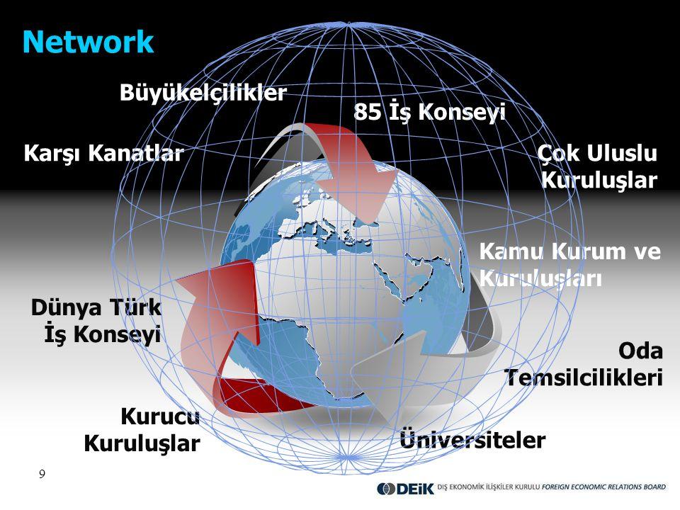 9 Çok Uluslu Kuruluşlar Karşı Kanatlar Oda Temsilcilikleri Network Dünya Türk İş Konseyi 85 İş Konseyi Kurucu Kuruluşlar Kamu Kurum ve Kuruluşları Üni