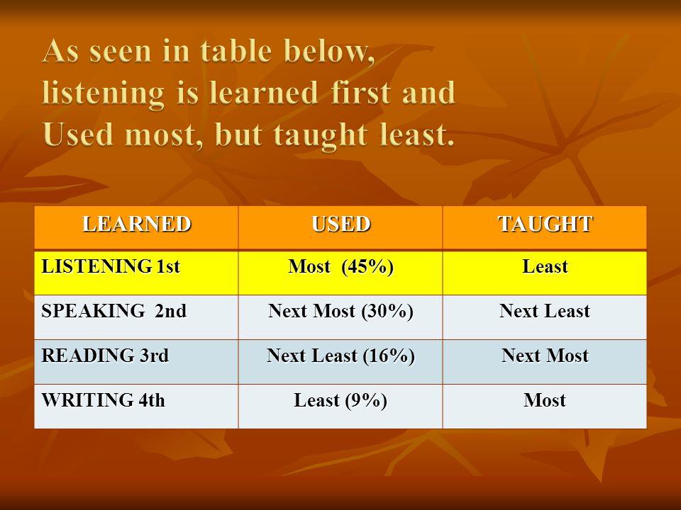 LEARNEDUSEDTAUGHT LISTENING 1st Most (45%) Least SPEAKING 2nd Next Most (30%) Next Least READING 3rd Next Least (16%) Next Most WRITING 4th Least (9%) Most