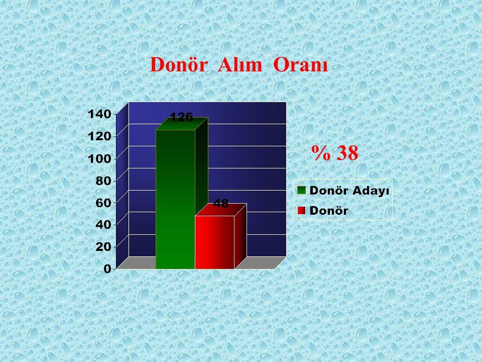 % 38 Donör Alım Oranı