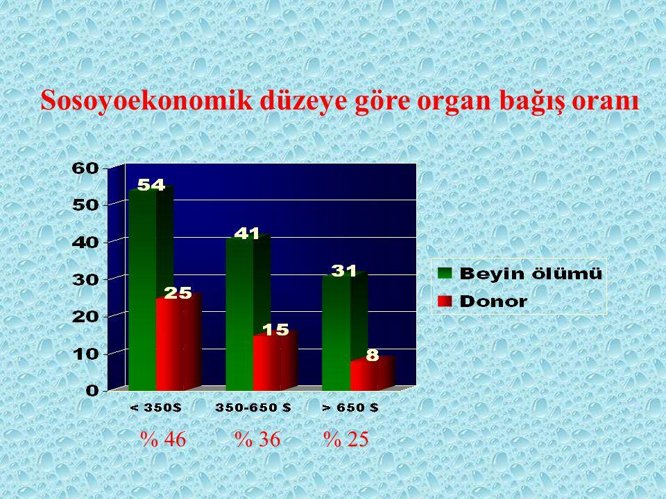 Beyin Ölümü tespiti Donör 250 168 25001000 Her yoğun bakım yatağı en az 1 Beyin Ölümü / Sene tespiti demektir… 2.4 pmp 15 pmp%40 %67