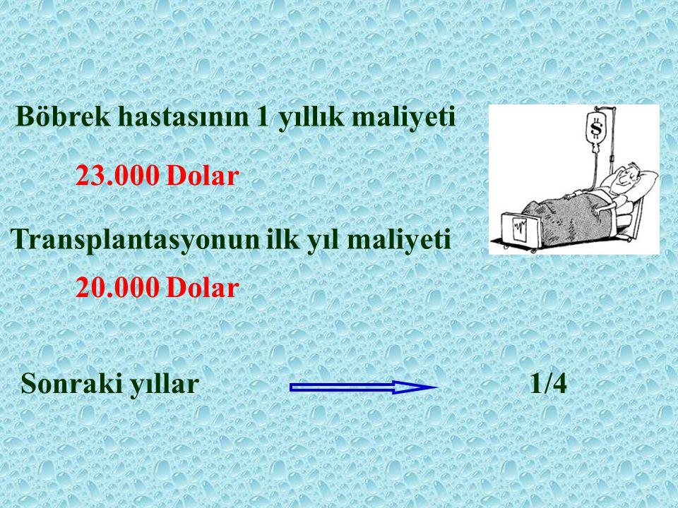 Böbrek hastasının 1 yıllık maliyeti 23.000 Dolar Transplantasyonun ilk yıl maliyeti 20.000 Dolar Sonraki yıllar1/4