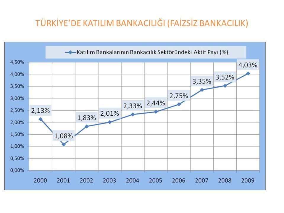 TÜRKİYE'DE KATILIM BANKACILIĞI (FAİZSİZ BANKACILIK)