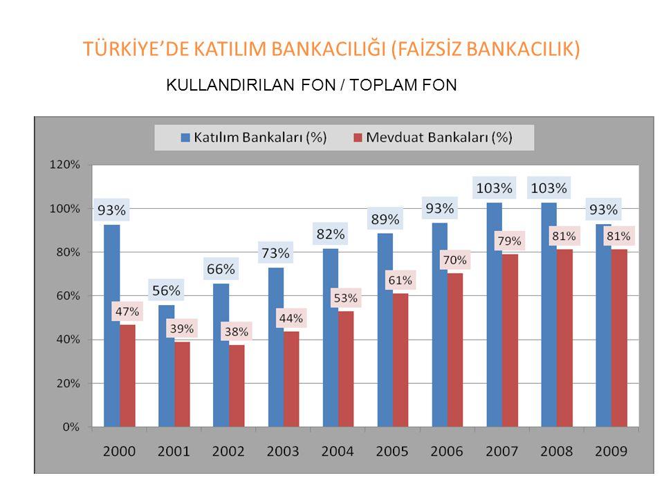KULLANDIRILAN FON / TOPLAM FON