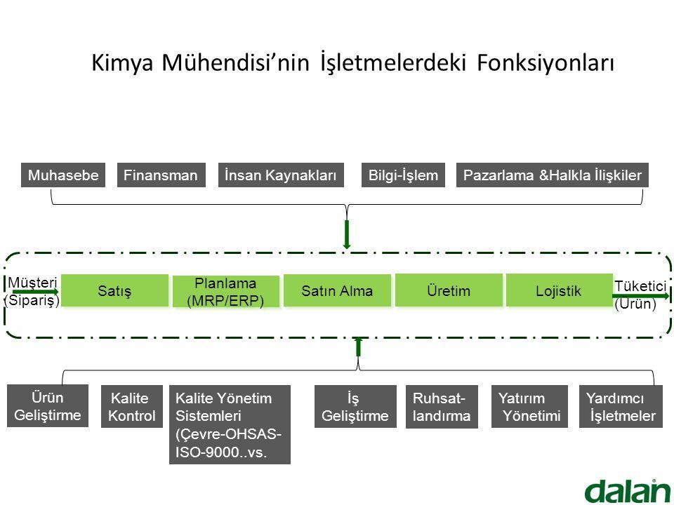 Kimya Mühendisi'nin İşletmelerdeki Fonksiyonları Satış Planlama (MRP/ERP) Üretim Lojistik Satın Alma Müşteri (Sipariş) Tüketici (Ürün) Muhasebeİnsan KaynaklarıFinansmanBilgi-İşlemPazarlama &Halkla İlişkiler Yardımcı İşletmeler Ürün Geliştirme Kalite Kontrol Kalite Yönetim Sistemleri (Çevre-OHSAS- ISO-9000..vs.