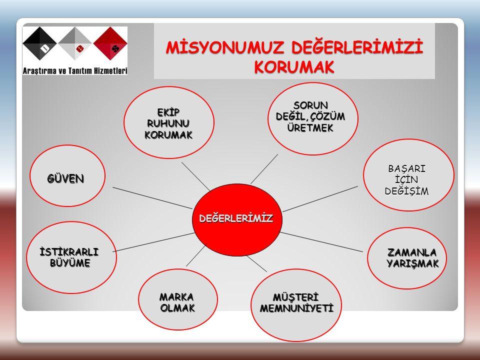 HİZMET NOKTALARIMIZ ADANAANKARAANTALYABALIKESİRBURSA DİYARBAKIRERZURUMGAZİANTEPİSTANBULİZMİR KOCAELİMALATYASAMSUNTEKİRDAĞTRABZON Tüm Türkiye geneli illerde çalışma yürütüyoruz.