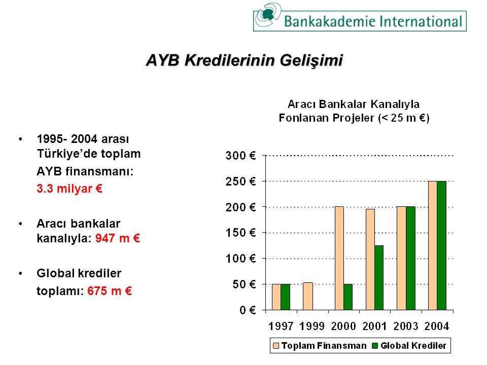 AYB Kredilerinin Gelişimi 1995- 2004 arası Türkiye'de toplam AYB finansmanı: 3.3 milyar € Aracı bankalar kanalıyla: 947 m € Global krediler toplamı: 675 m €