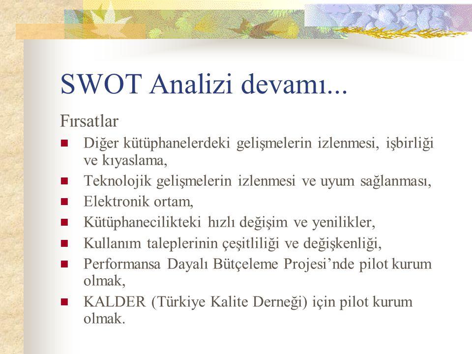 SWOT Analizi devamı... Fırsatlar Diğer kütüphanelerdeki gelişmelerin izlenmesi, işbirliği ve kıyaslama, Teknolojik gelişmelerin izlenmesi ve uyum sağl