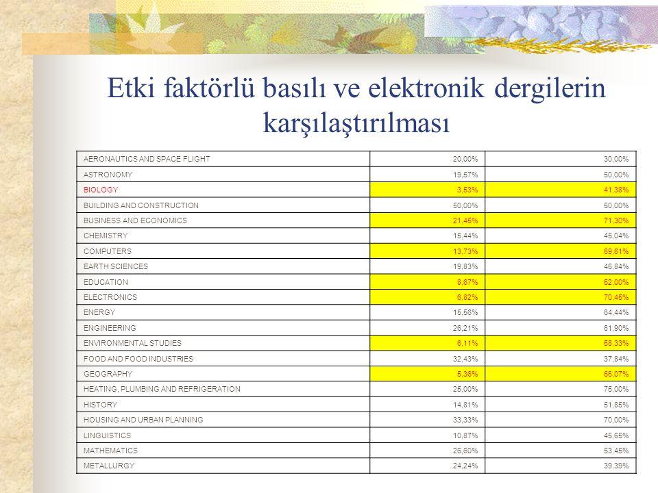 Etki faktörlü basılı ve elektronik dergilerin karşılaştırılması AERONAUTICS AND SPACE FLIGHT20,00%30,00% ASTRONOMY19,57%50,00% BIOLOGY3,53%41,38% BUIL