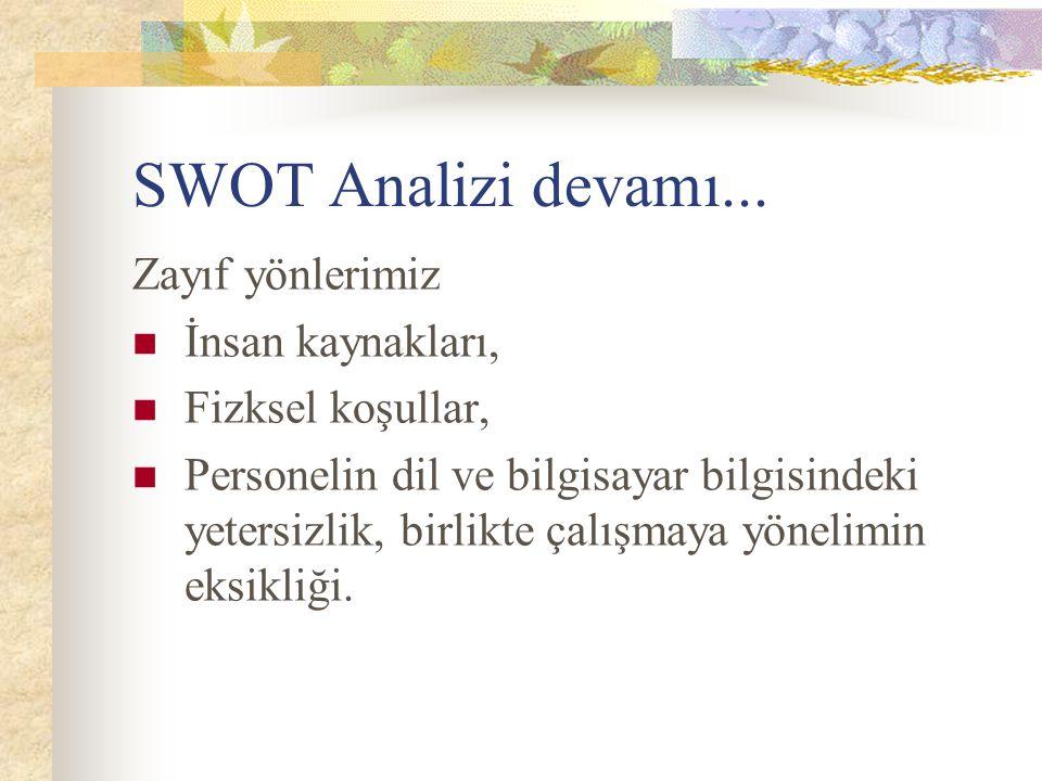 SWOT Analizi devamı... Zayıf yönlerimiz İnsan kaynakları, Fizksel koşullar, Personelin dil ve bilgisayar bilgisindeki yetersizlik, birlikte çalışmaya