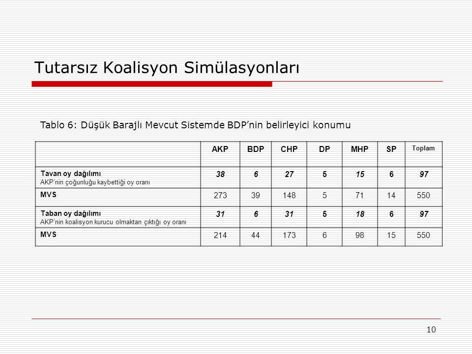 10 Tutarsız Koalisyon Simülasyonları AKPBDPCHPDPMHPSP Toplam Tavan oy dağılımı AKP'nin çoğunluğu kaybettiği oy oranı 38627515697 MVS 2733914857114550 Taban oy dağılımı AKP'nin koalisyon kurucu olmaktan çıktığı oy oranı 316 518697 MVS 2144417369815550 Tablo 6: Düşük Barajlı Mevcut Sistemde BDP'nin belirleyici konumu