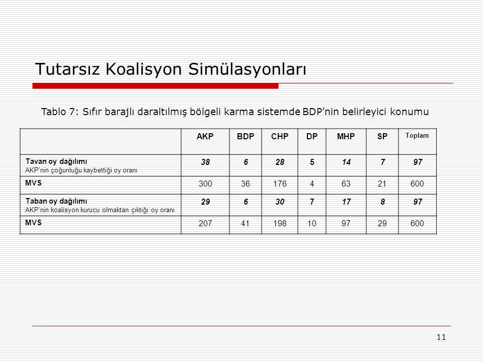 11 Tutarsız Koalisyon Simülasyonları AKPBDPCHPDPMHPSP Toplam Tavan oy dağılımı AKP'nin çoğunluğu kaybettiği oy oranı 38628514797 MVS 3003617646321600 Taban oy dağılımı AKP'nin koalisyon kurucu olmaktan çıktığı oy oranı 29630717897 MVS 2074119810979729600 Tablo 7: Sıfır barajlı daraltılmış bölgeli karma sistemde BDP'nin belirleyici konumu
