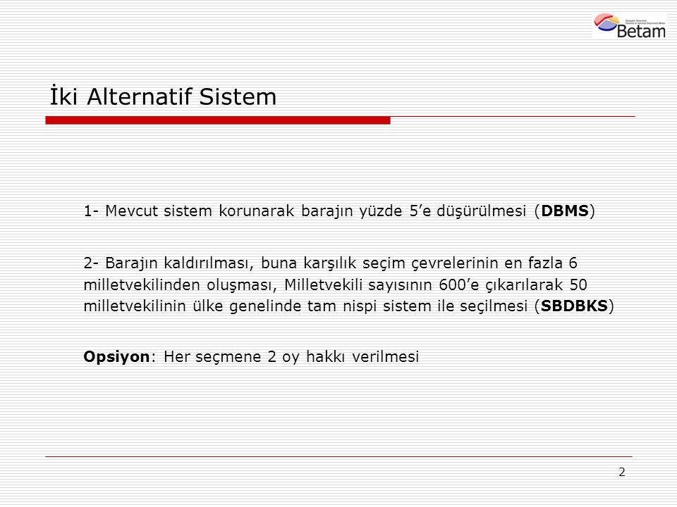 2 İki Alternatif Sistem 1- Mevcut sistem korunarak barajın yüzde 5'e düşürülmesi (DBMS) 2- Barajın kaldırılması, buna karşılık seçim çevrelerinin en fazla 6 milletvekilinden oluşması, Milletvekili sayısının 600'e çıkarılarak 50 milletvekilinin ülke genelinde tam nispi sistem ile seçilmesi (SBDBKS) Opsiyon: Her seçmene 2 oy hakkı verilmesi