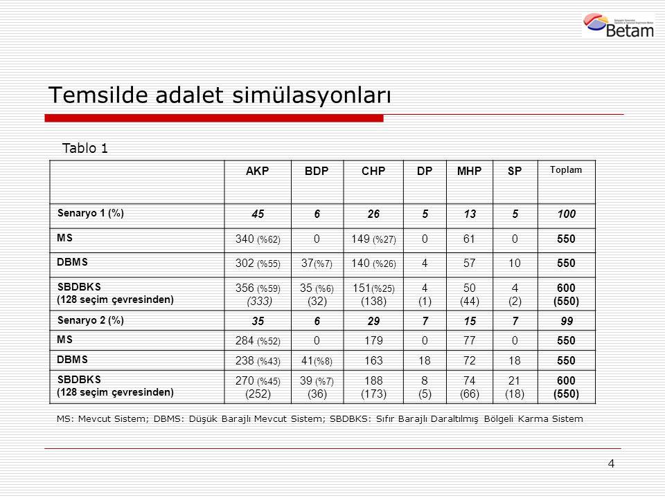 4 Temsilde adalet simülasyonları AKPBDPCHPDPMHPSP Toplam Senaryo 1 (%) 456265135100 MS 340 (%62) 0149 (%27) 0610550 DBMS 302 (%55) 37 (%7) 140 (%26) 45710550 SBDBKS (128 seçim çevresinden) 356 (%59) (333) 35 (%6) (32) 151 (%25) (138) 4 (1) 50 (44) 4 (2) 600 (550) Senaryo 2 (%) 35629715799 MS 284 (%52) 01790770550 DBMS 238 (%43) 41 (%8) 163187218550 SBDBKS (128 seçim çevresinden) 270 (%45) (252) 39 (%7) (36) 188 (173) 8 (5) 74 (66) 21 (18) 600 (550) Tablo 1 MS: Mevcut Sistem; DBMS: Düşük Barajlı Mevcut Sistem; SBDBKS: Sıfır Barajlı Daraltılmış Bölgeli Karma Sistem