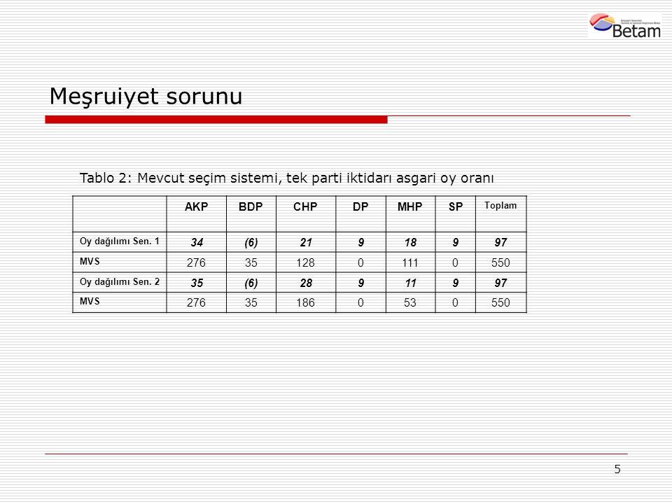 5 Meşruiyet sorunu AKPBDPCHPDPMHPSP Toplam Oy dağılımı Sen.